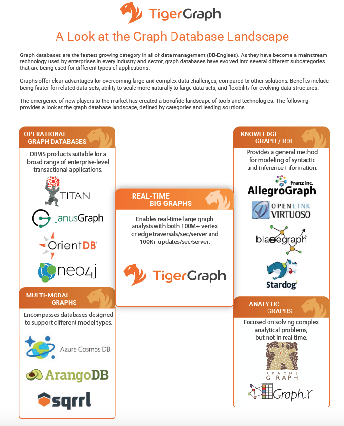 The Graph Database Landscape Infographic Garry Jenkin Blog