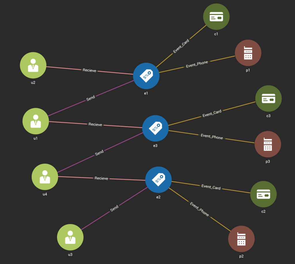 Building a Graph Database on a Key-Value Store? - DZone Database